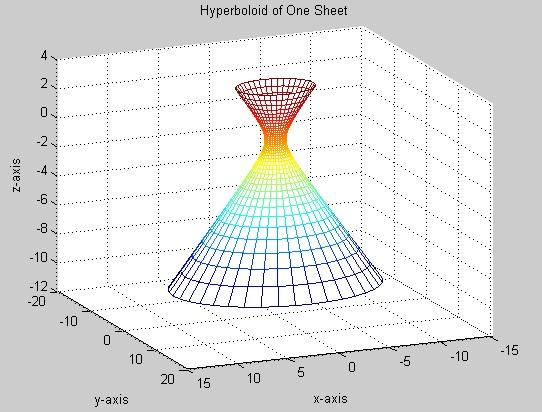 Chapter 6. Simulation and Results 101 Figure 6.2: One-sheet hyperboloid rotation shape plotted in Matlab environment with the function Hyperboloid of One Sheet.m. As said because the flow at the exit of the rotor is more affected, the One-Sheet Hyperboloid is being extended more in the z-axis.