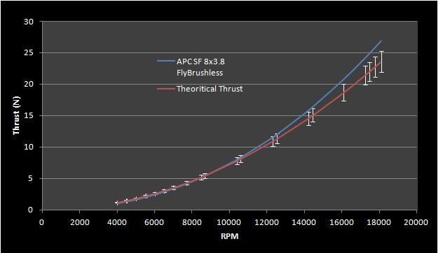 Chapter 6. Simulation and Results 107 Figure 6.6: Comparison between the theoretical Thrust force and the one proposed in Fly Brushless against rpm, for the 8 3.8SF APC propeller.