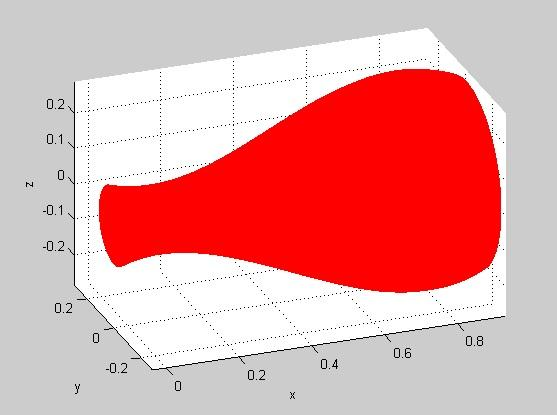Chapter 6. Simulation and Results 136 where 0.06 u 0.91 0 v 2 π This aerodynamic shape in Matlab environment is shown in the next figure. Figure 6.