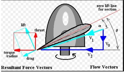 Chapter 3. Modelling 21 Where r is the distance from the blade root (not from the center of the hub)to the blade element and should not be confused with the yaw rate of the airframe.