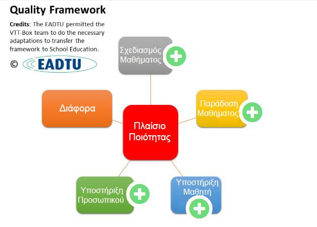 Here you can follow an interactive presentation Παιδαγωγικό Πλαίσιο The pedagogical framework can be taken more or less without major changes.