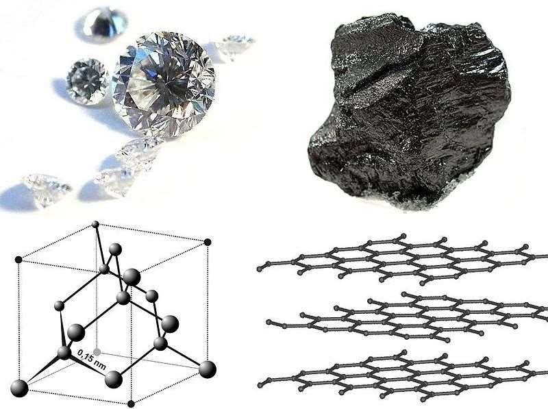Diamond and graphite are two allotropes of carbon: