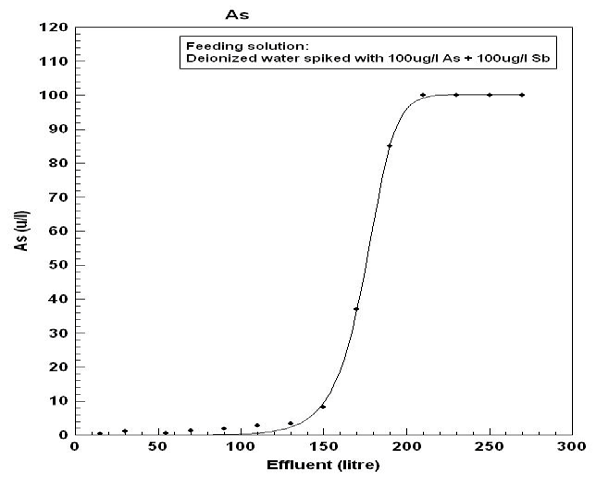 Breakthrough curves for As and Sb derived from the effluent of the solution: 100μg/L
