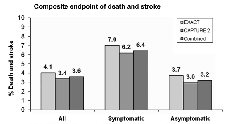 Including patients >80y Gray WA, et al, EXACT &