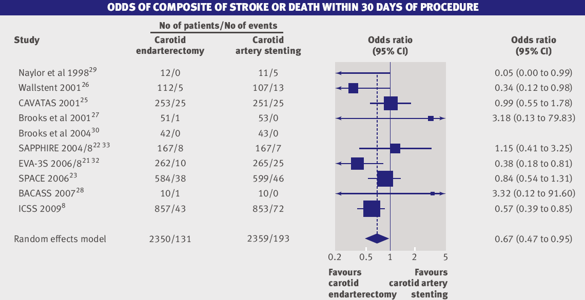 COMPOSITE STROKE OR DEATH WITHIN 30 DAYS OF PROCEDURE 11 RCTS with 4796 pts. Meier P, et al.