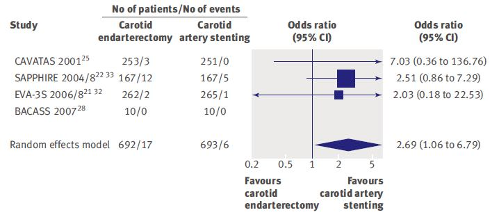 MYOCARDIAL INFARCTION (MI) 11 RCTS with 4796 pts. Meier P, et al.