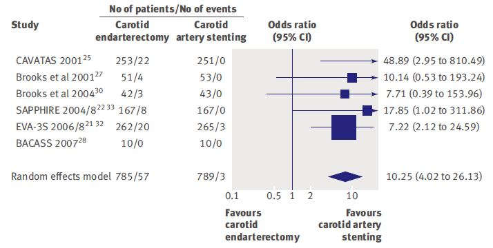 stenting for carotid artery stenosis: systematic review and