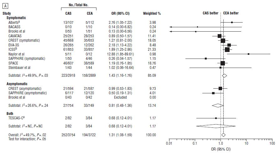 Meta-analysis of 13 RCTs with 7477patients.