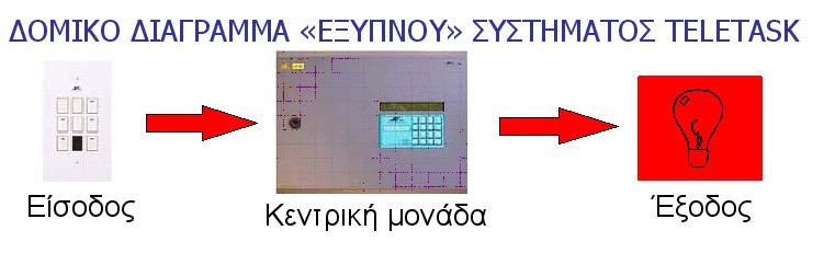 6 Όλα τα TELETASK interfaces (π.χ.