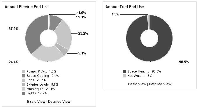 Chapter 3: Case Study-The Church of Santa Maria (Scaria, Italy) Energy End-Use Charts Further breakdowns of estimated energy use for major electric and gas end uses, such as lighting, HVAC