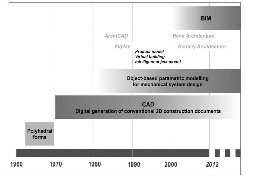 Chapter 1: Building Information Modeling (BIM) associated with the building model.