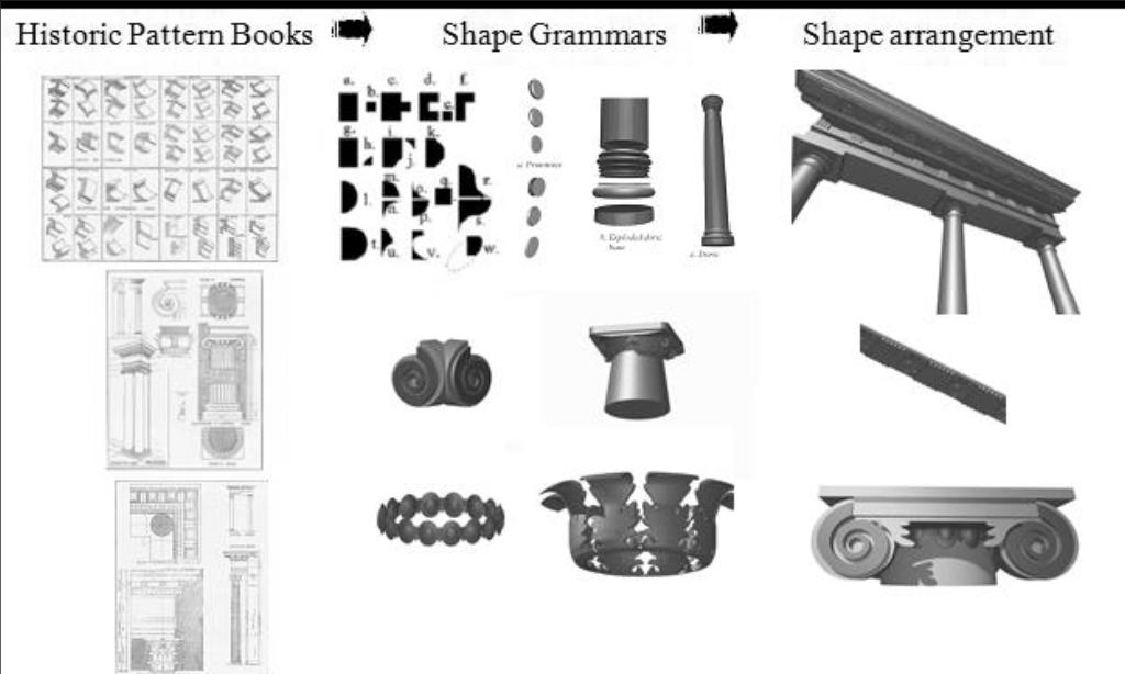 Chapter 2: State of the Art of BIM Figure 2.7: Historic data and shape grammars for classical orders. Figure 2.8: The final HBIM model.