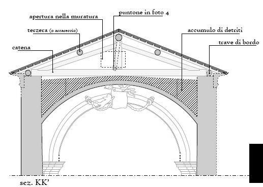 33 : Roof analysis in floor plan with indication of the