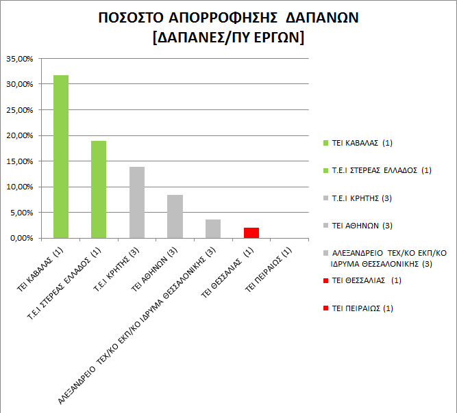 Dr. Chemist / College Fellow and University Lecturer Dr.