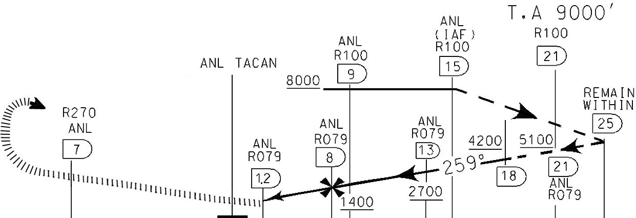 APPROACH: Climb straight ahead Passing ANL TACAN intercept and follow R-270.