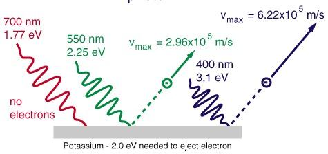 J.J. Thomson discovered elect ron in 1897 Ανακάλυψη e - το 1897 Measurement of the electron mass: m e ~ M H /1836 Could anything at first sight seem more