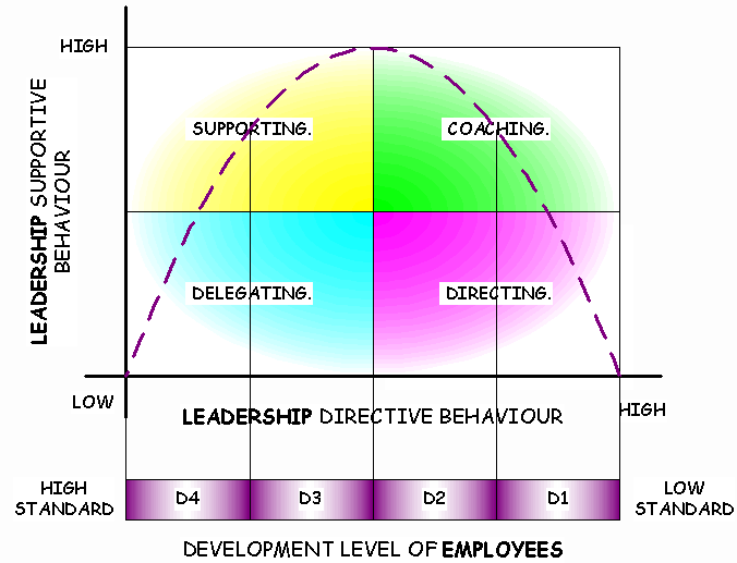 Situational leadership (Hersey & Blanchard, 1982) ύο άξονες: επίκεντρο ο άνθρωπος επίκεντρο η εργασία Υψηλό Participating style (able but unwilling) Ωριµότητα