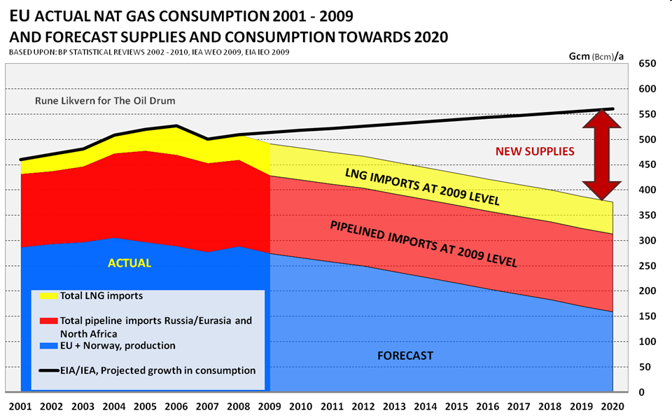 Actual Natural Gas Consumption between 2001 and 2009 of the European Union.