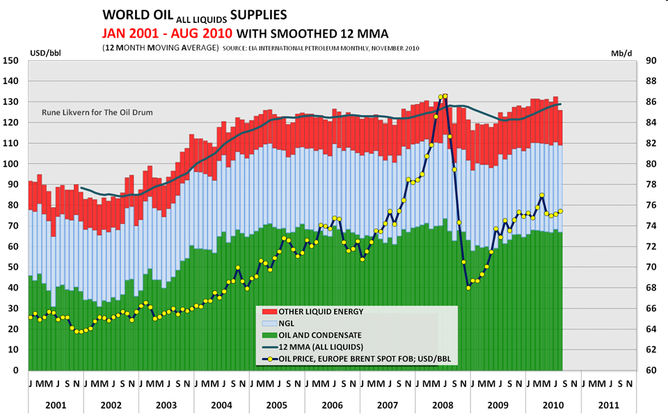 Global Oil Supplies as reported by EIA s International Petroleum