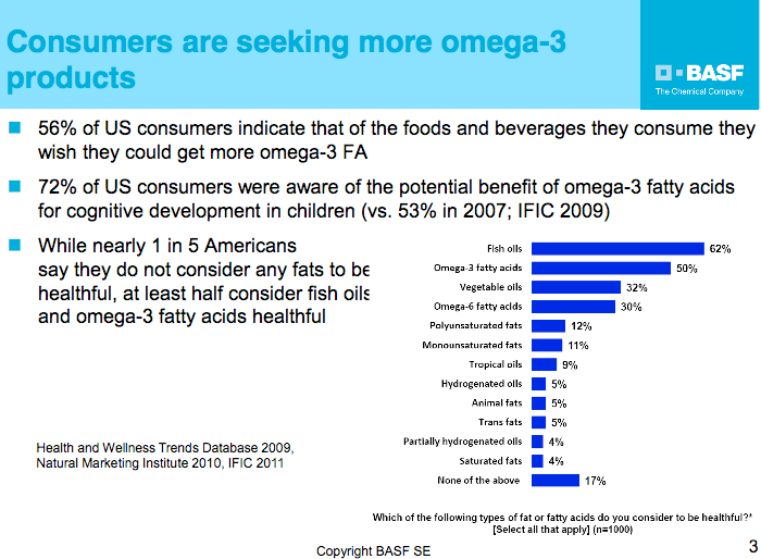Figure 9. Market potential for omega-3 products Microalgae and macroalgae are still considered as possible substitute for fossil fuels.