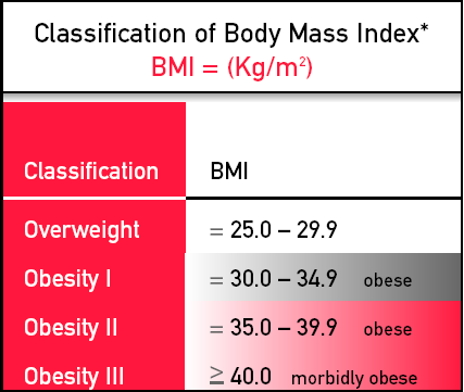 BODY MASS INDEX (BMI) Ratio between a person s body weight and