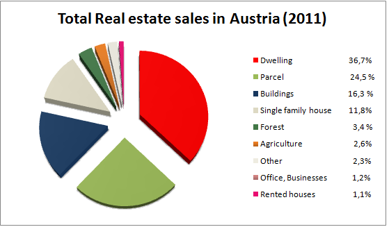 THE REAL ESTATE MARKET- CASE OF VIENNA The social housing presents a fostering, mainly by the state and the municipal subsidies.