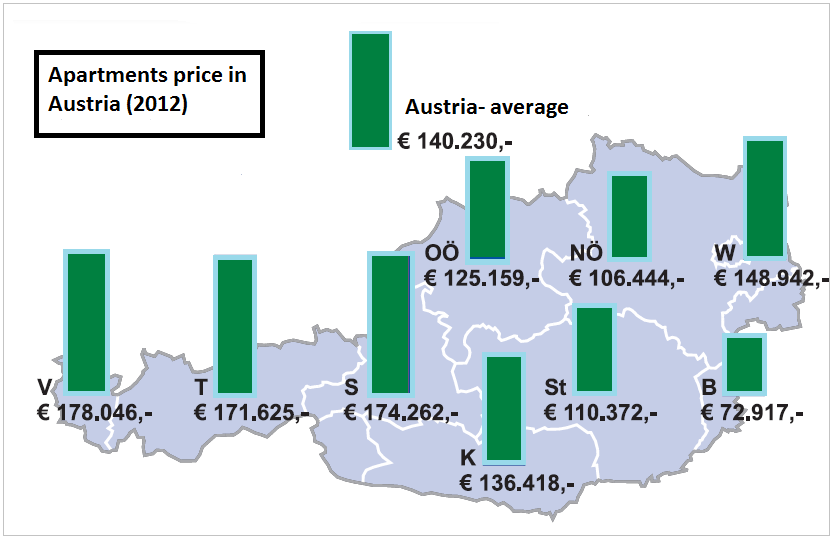 THE REAL ESTATE MARKET- CASE OF VIENNA According to current information, the parcels (without buildings) in Austria have an average sale price of 56 per m 2 (REMAX immobile company, 2012).