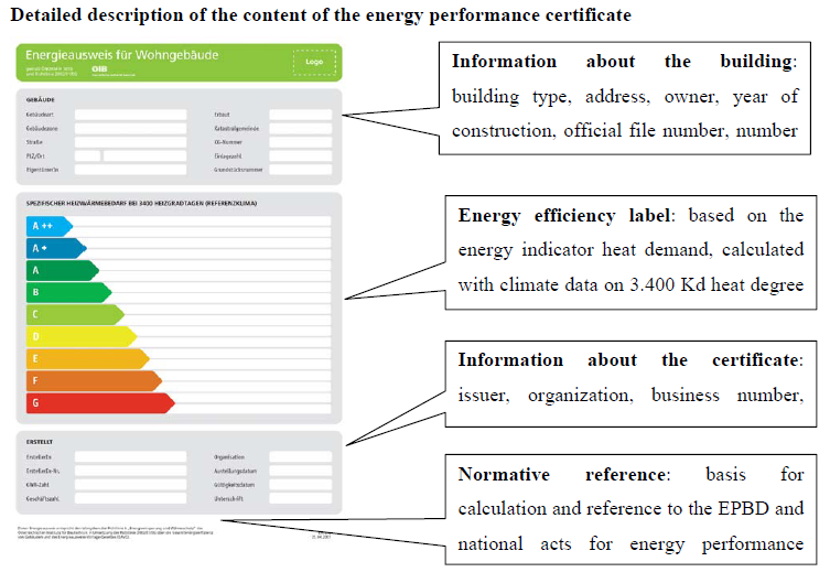Overview report on different energy performance certificate