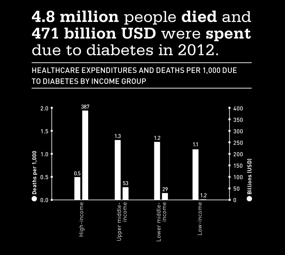 IDF Diabetes Atlas.