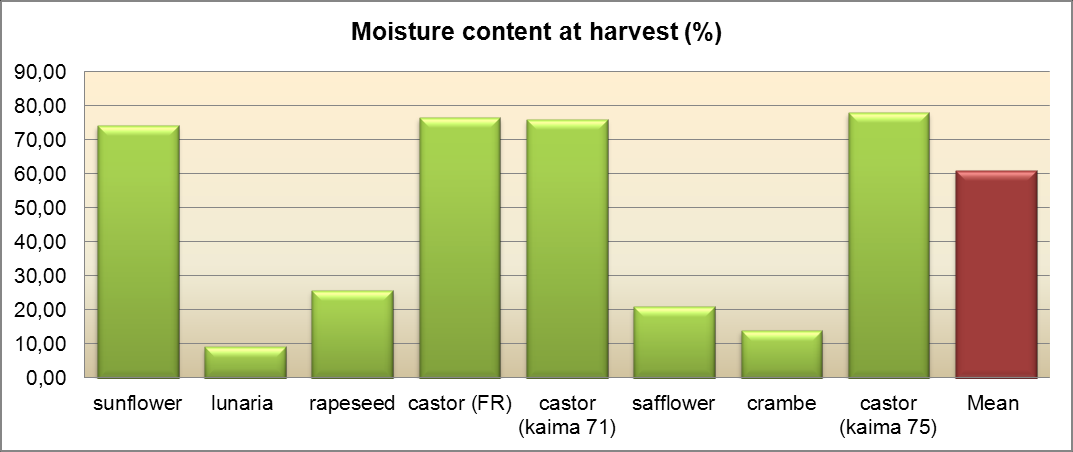 Castor seed Cuphea Crambe Lesquerella Lunaria Safflower Seed yields (kg/ha) Oil content (%) Oil yields (kg/ha) 1500 3500 (1300-1700) 40-55 (40-52) 600