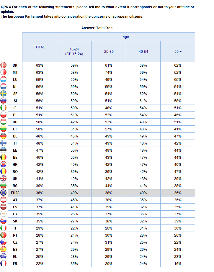 ATTITUDES TOWARDS EUROPE Age groups 2.