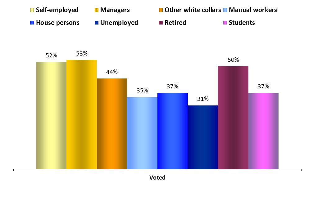 Occupational groups PARTICIPATION 1.