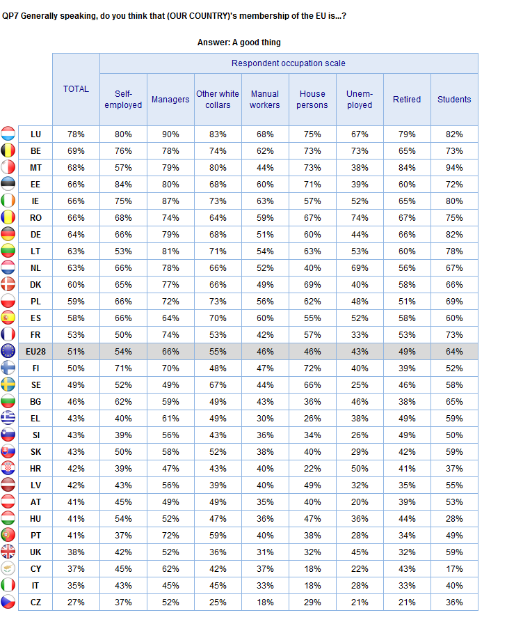 ATTITUDES TOWARDS EUROPE Occupational groups