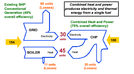 ΤΑ ΠΛΕΟΝΕΚΤΗΜΑΤΑ ΤΗΣ ΣΗΘΥΑ Conventional Generation (58% Overall Efficiency) 36 Units (Losses) Combined Heat & Power