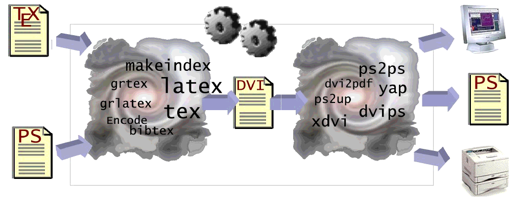 Automating the processing of TEX Files 73 Figure 20: Conceptual diagram of the processing of TEX files Postscript output file Even the resulting Postscript file frequently needed postprocessing, to