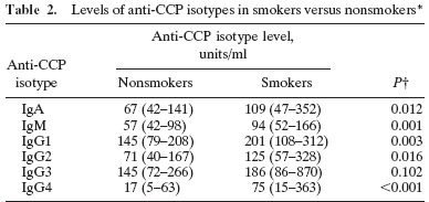SE & Κάπνισμα & Ισότυποι των anti-ccps 216 patients with anti-ccp positive RA smoking habits IgA,