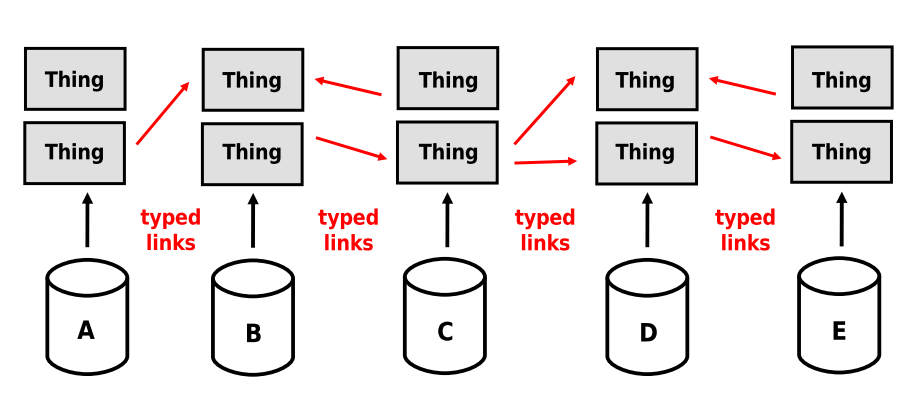 objects things (or descriptions of things) Links between things (including