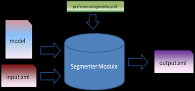 3.2.4 The Clause Segmenter module The Segmenter module ( Figure 7) segments the input by applying a machine learning algorithm, to classify pairs of verbs as being or not compound verbs and, after