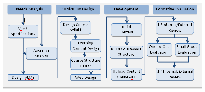 Figure 3: A model for designing course design and development In this context, new approaches to content distribution, particularly the OpenCourseWare (OCW) and Open Educational Resource (OER)
