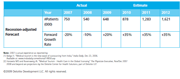 Note: 2007 is actual experience as reported by: [1] Baliga H. Medical tourism is the new wave of outsourcing from India, India Daily, Dec 23, 2006. Available at: www.indiadaily.comeditorial/14858.