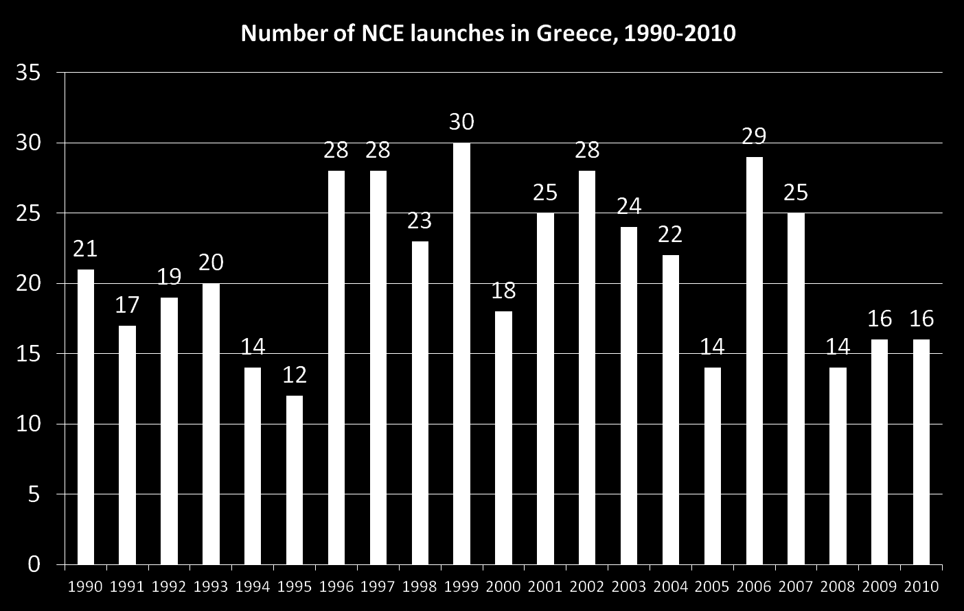 During the period 1990-2010, the average annual number of new chemical entities (drugs) launched in Greece was 21. Lichtenberg, F.R.