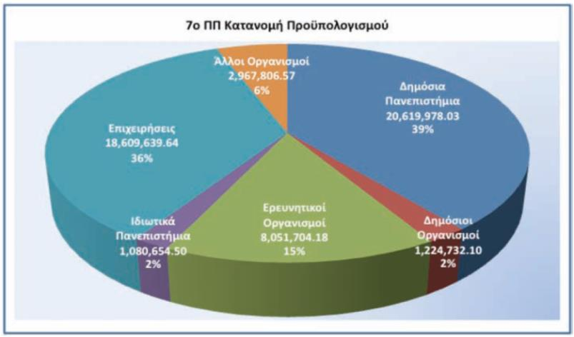 % Euro to Cypriot SMEs in FP7