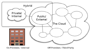 2.2.3 Deployment Models In addition to the three service models, there are four common cloud deployment models (Aleem & Sprott, 2013; Lenart, 2011; Mell & Grance, 2011; Onose et al.