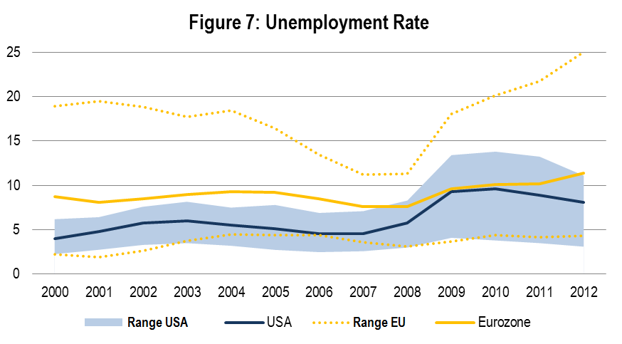 Figure 7 shows the average unemployment rate in the Eurozone (yellow) and the United States (blue). The bands around the lines describe the maximum and minimum levels of each area.