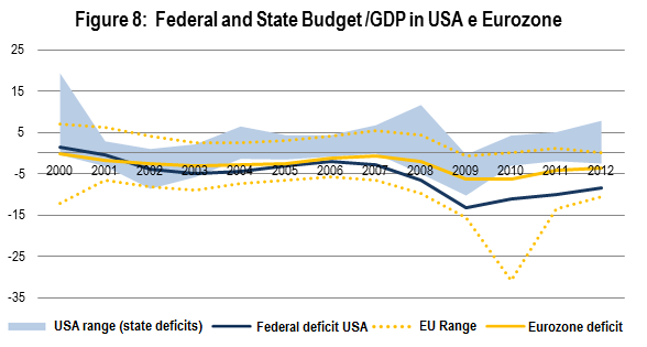 The EU cannot issue common debt. Therefore yellow line in Figure 8 represents the average budget /GDP ratio of Eurozone countries, not a federal budget.