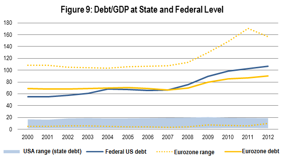 Public Debts The implications for public debts are shown in Figure 9. The U.S. federal debt has increased from 60.4 to 106.