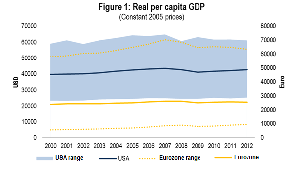 The Crisis and Beyond Per-capita GDP It is useful to compare the trend of per-capita real GDP in the US (blue line) and the Eurozone (yellow line), see Figure 1.