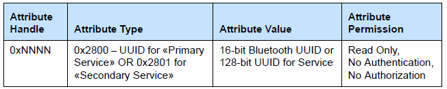 Bluetooth Low Energy: ATT, GATT, Profiles 3.2.