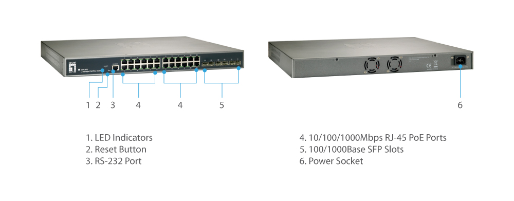 GEP-2672 Version: 1 20 GE PoE-Plus + 4 GE PoE-Plus Combo SFP + 2 GE SFP Διακόπτης διαχείρισης L2, 370W The LevelOne GEP-2672 is a Layer 2 Managed switch with 24 x 1000Base-T PoE-Plus ports associated