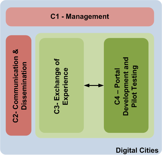 DIGITAL CITIES Structure